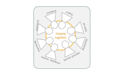 Workshop: Food Innovation Incubator – Creating added value together